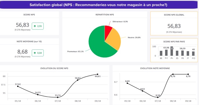 exemple-dashboard-satisfaction globale
