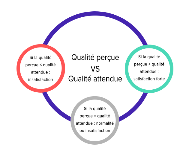 satisfaction client importance qualite